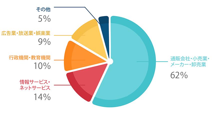 通販通信ECMO(エクモ)」の読者属性のグラフ