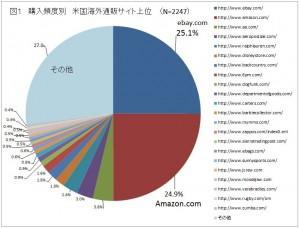 調査結果 グラフ