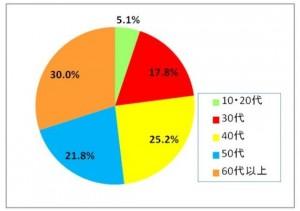 ネスレ日本のサイト利用者データ