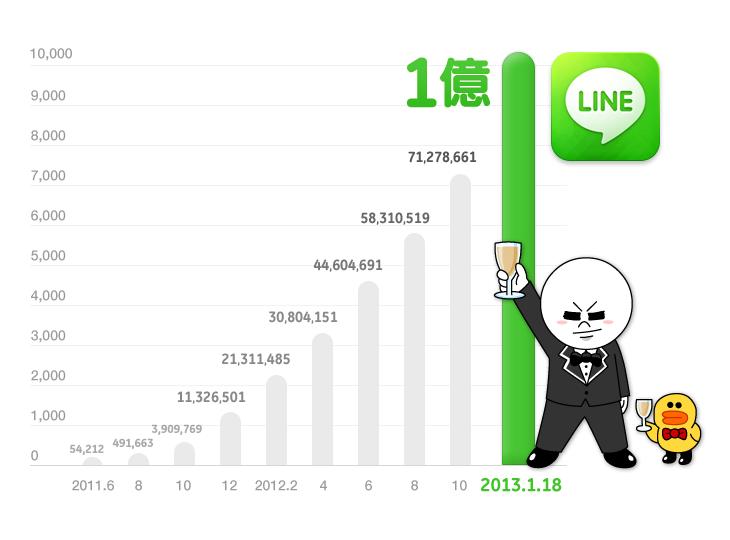 ASCII.jp:「LINE」登録ユーザー...