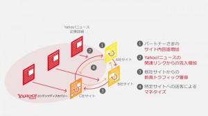 ■「Yahoo!コンテンツディスカバリー」の仕組み