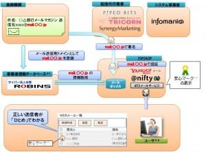 <安心マークのシステム概念イラスト>