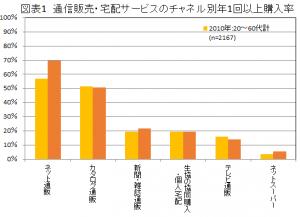 通信販売・宅配サービスのチャネル別年1回以上購入率