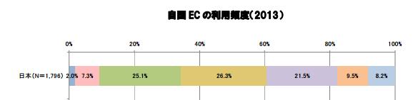 経産省_EC利用頻度_2014