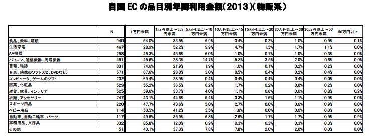 経産省_利用金額2014