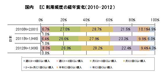 経産省_EC利用頻度_2013