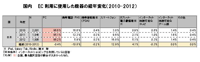 経産省_EC利用機器2013_2