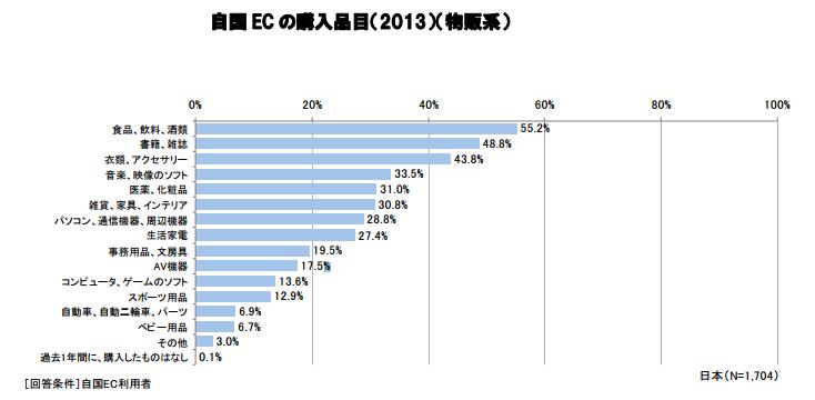 経産省_EC購入品目2014