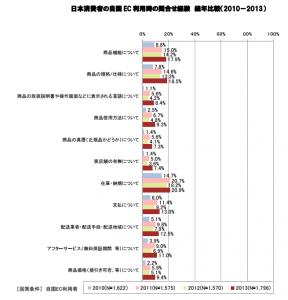 経産省_問合せ経験2014