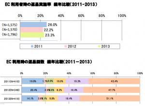 経産省_返品回数2014