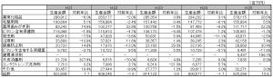 医薬部外品薬効分類別生産金額