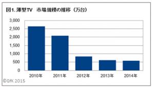 薄型TV市場規模の推移(万台)