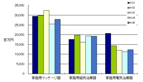 家庭用医療機器生産金額H.25