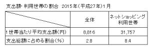 支出額・割合(h27.1)