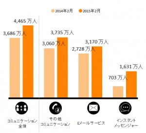 スマートフォンからの「コミュニケーション」カテゴリおよびサブカテゴリ別利用者数