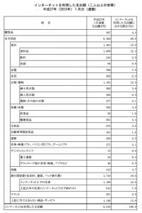 品目別支出額・割合(h27.1)