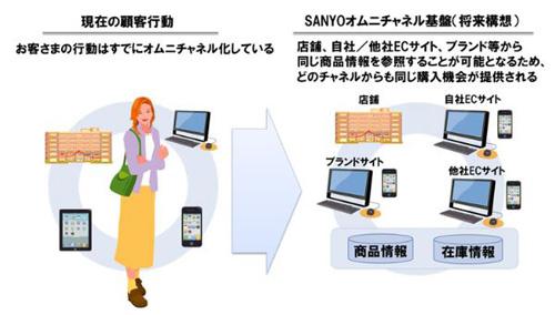 dc6da3e7eb1f3 株)三陽商会と(株)NTTデータは13日、店頭とECを融合させ、外部WEBサイトと情報共有する「SANYOオムニチャネル基盤システム」の構築を開始した。