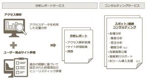 【スマホECサイトコンサルティングサービス概要】