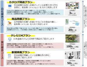 ■日本直販メディアプラン サービスメニュー(一例)