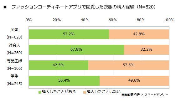MMD研究所が24日発表した「ファッションコーディネートアプリに関する調査」によると、57.2%が「ファッションコーディネートアプリで閲覧した衣類の購入経験がある」