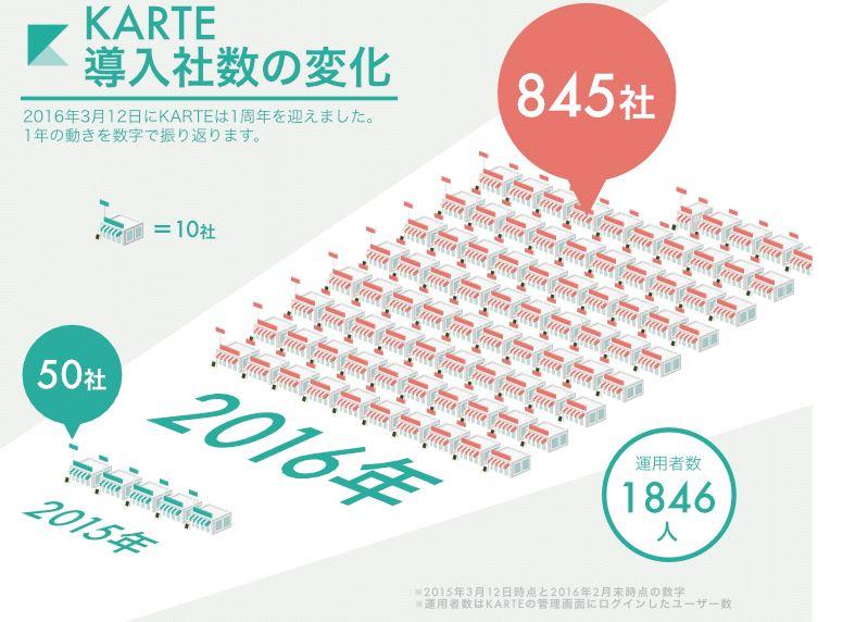ASCII.jpウェブ接客ツール「KARTE」、運用者数1846人突破A/Bテストが無料で捗る!「Google オプティマイズ」の設定と使い方新機能「コンテンツタイプ」でCMSをもっと身近にするMovable Type 7田川欣哉、深津貴之、中村洋基——トップクリエイターが語る「体験」のデザインメルカリの急成長を支える分析チームにアナリストとしてジョインする方法「脱電話」でコミュニケーション基盤へ進化したTwilio、LINEとも接続たった数行のCSSでパララックス風表現ができる「position: sticky」の使い方