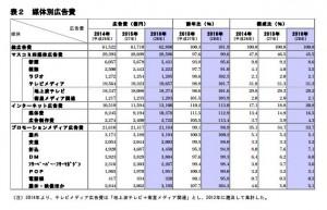 ②写真_日本の広告費