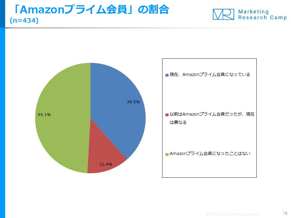 EC利用者の半数が「Amazonプライ...