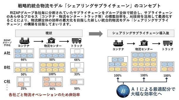 RIZAP、グループの物流機能を統合…倉庫・配送