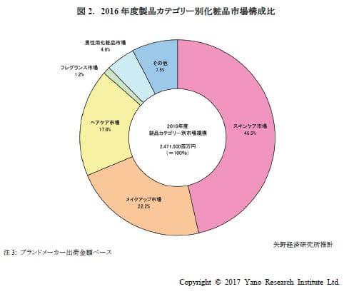 EC・通販、ネットショップを支援するメディア16年国内化粧品市場規模、2.9%増の2兆4715億円