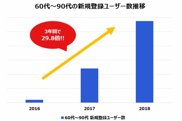 ラクマ70代以上の新規登録が3年で50倍60代以上は30倍 通販通信