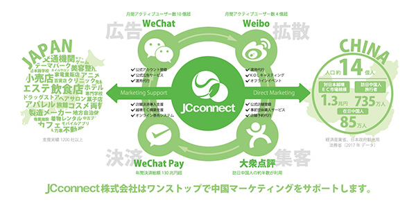 JC Connect