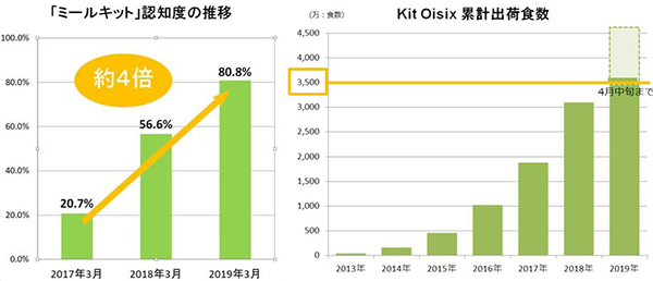 『Kit Oisix』累計出荷