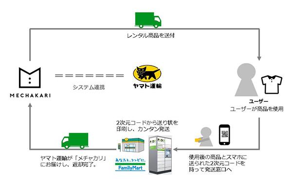 ヤマト運輸とメチャカリが配送連携