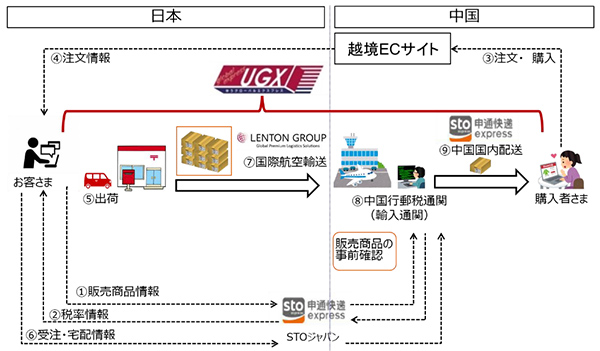 JPがUGXで中国越境EC