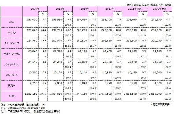 矢野経済スポーツ用品市場
