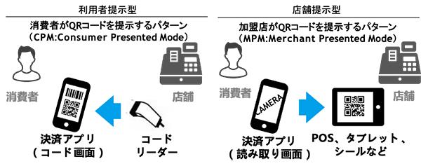 JPQR移行のコード決済サービス確定