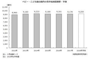 矢野経済ベビー・こども服市場