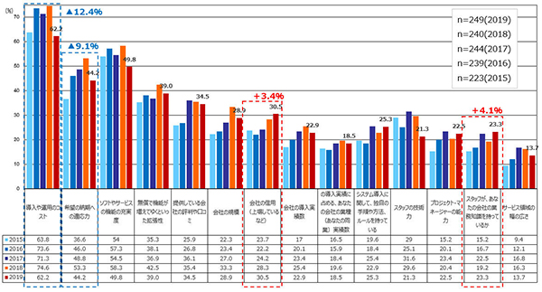 第13回通信販売調査レポート