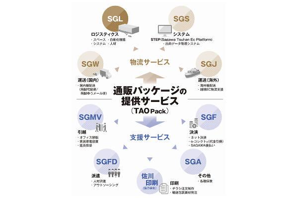 佐川GL、福岡県に通販会社向け物流プラットフォーム拠点